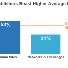 Trusted websites deliver higher quality click through